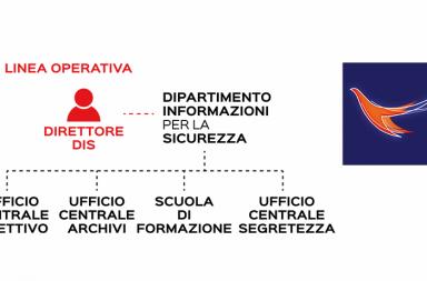 dipartimento-delle-informazioni-per-la-sicurezza-DIS-SERVIZI SEGRETI