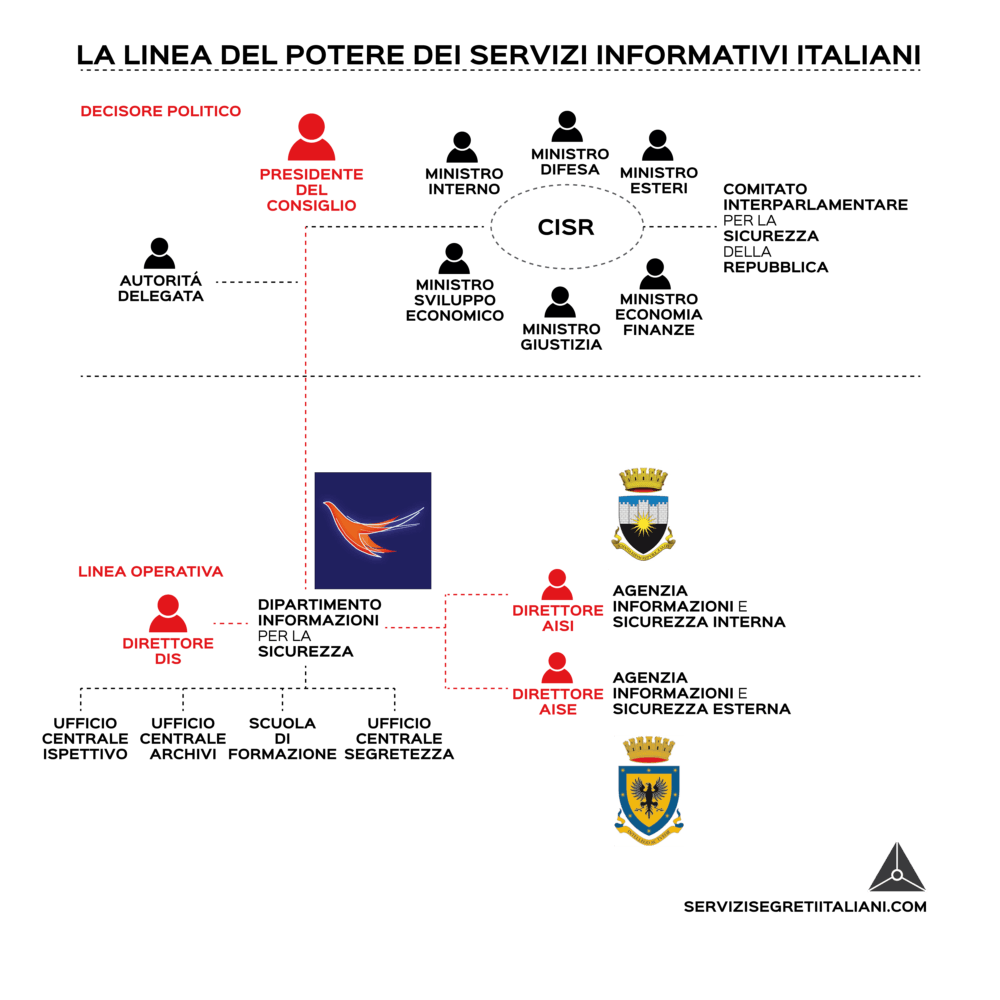 servizi-segreti-italiani- LINEA DI COMANDO