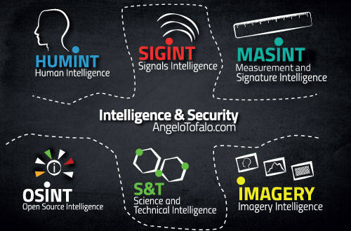 Intelligence-and-security-classificazioni-generali