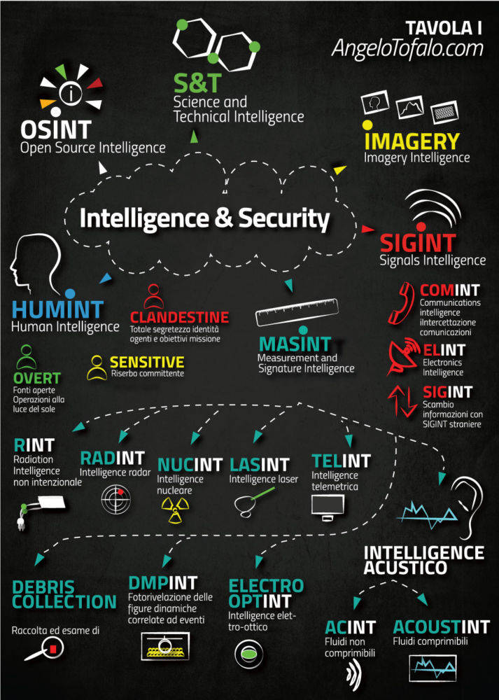 Intelligence-and-security-classificazioni-intelligence