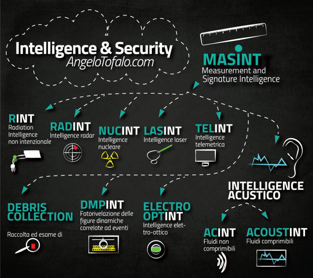 Intelligence-and-security-classificazioni-masint