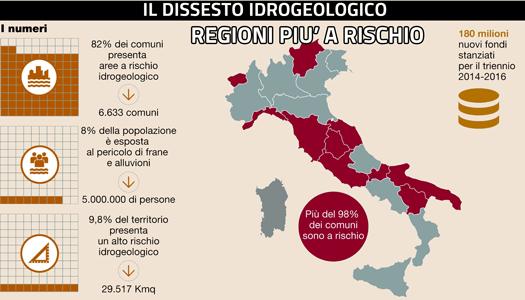 Dissesto Idrogeologico Italia