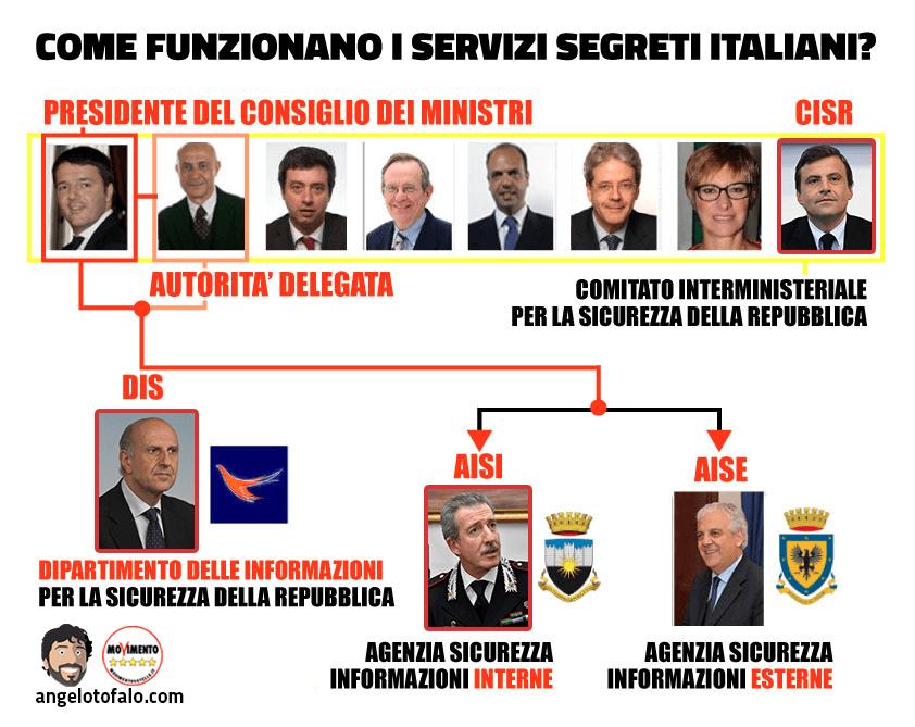 servizi-segreti-italiani-linea-di-comando-nomine-Renzi