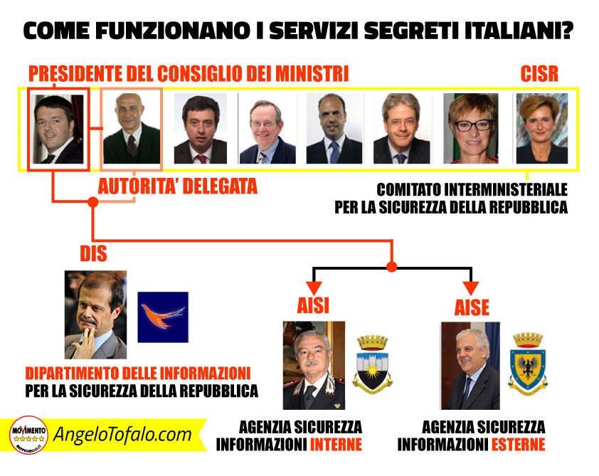 servizi-segreti-italiani-struttura-infografica
