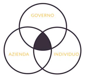 aziende governi persone