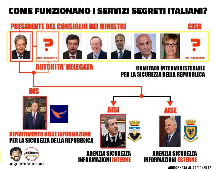 i servizi segreti italiani struttura infografica aggiornata al 24112017